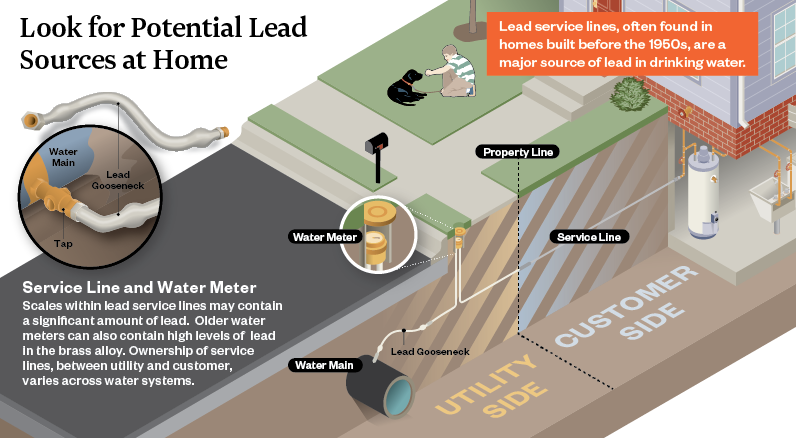 Lead in Service Lines